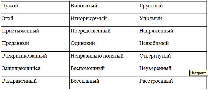 отрицательные эмоции список